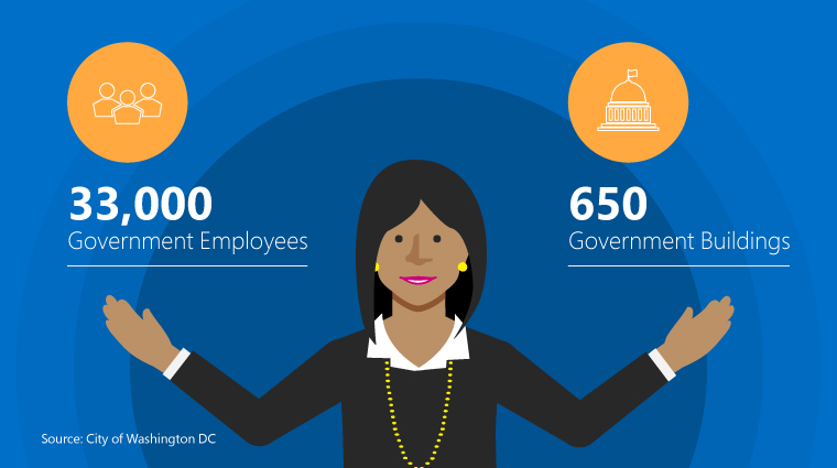 Graphic stating there are 33,000 government employees and 650 government buildings