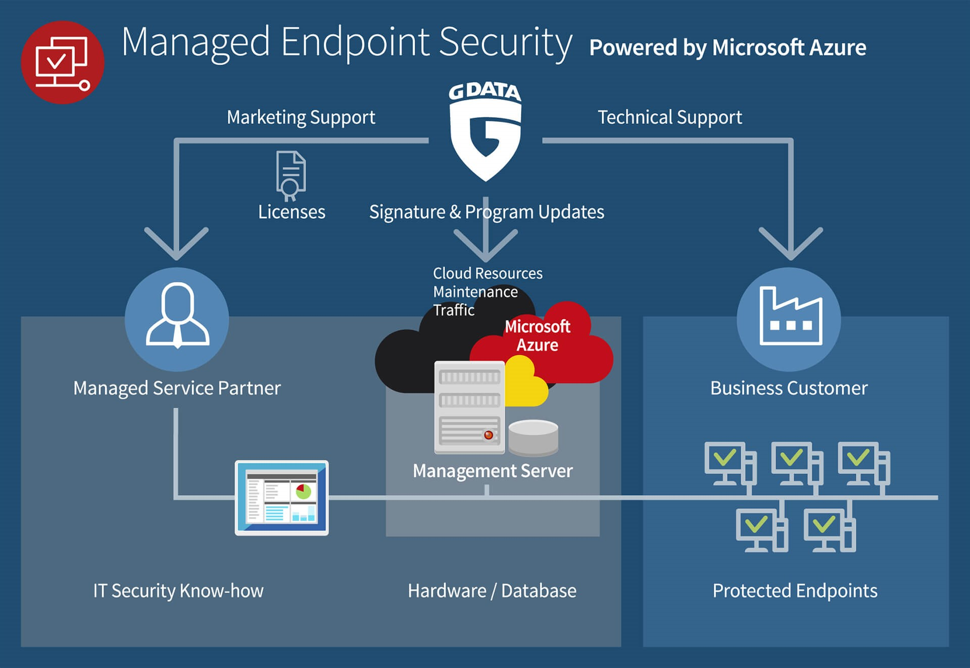 Healthcare Security As A Service From The Cloud Microsoft Industry Database 2017 Partners Manage And Update Customer Endpoints Via G Data Management Server With Managed Endpoint Powered By Azure
