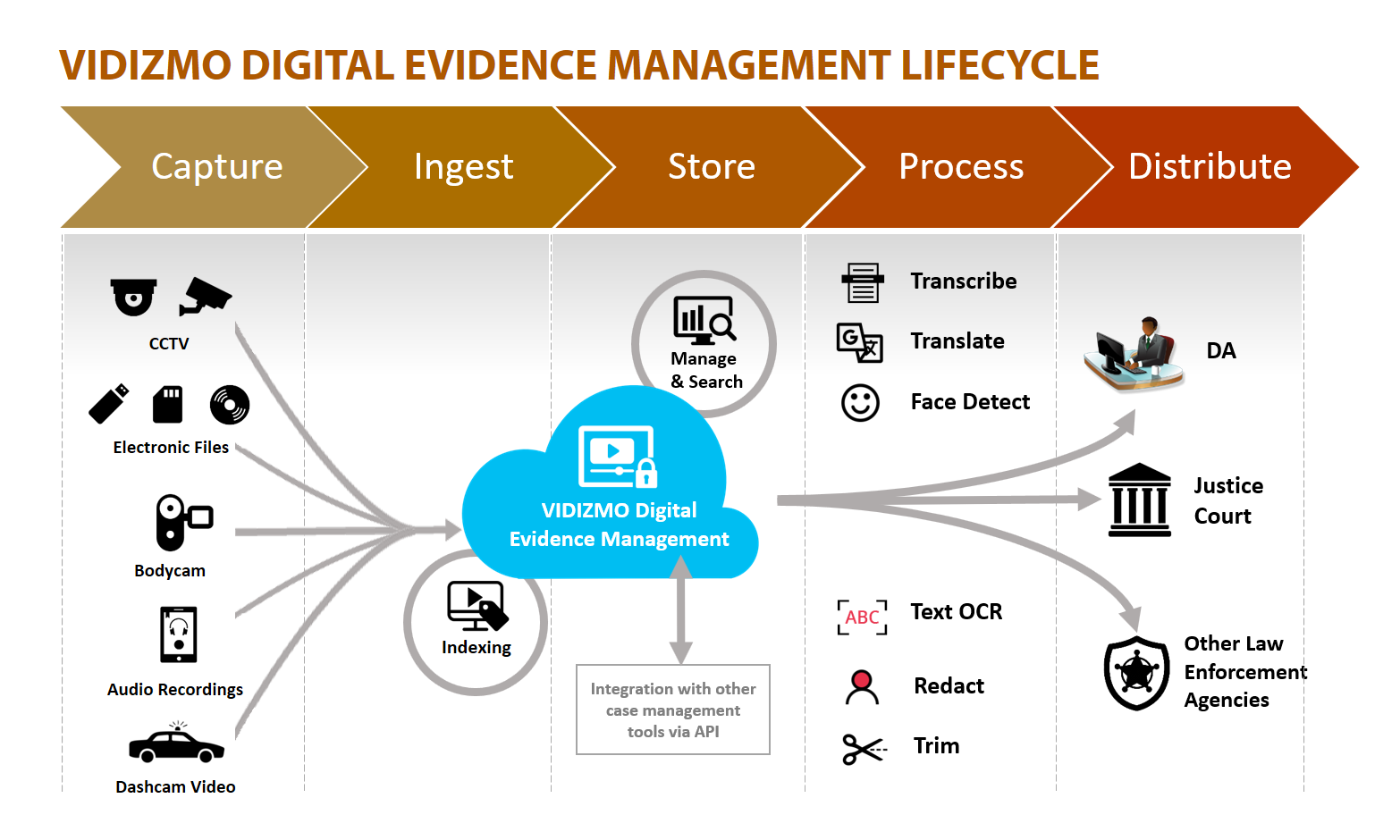 VIDIZMO digital evidence management lifecycle