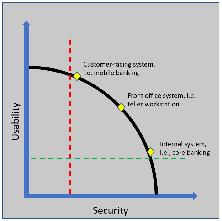 Graph depicted of Usability and Secutiry