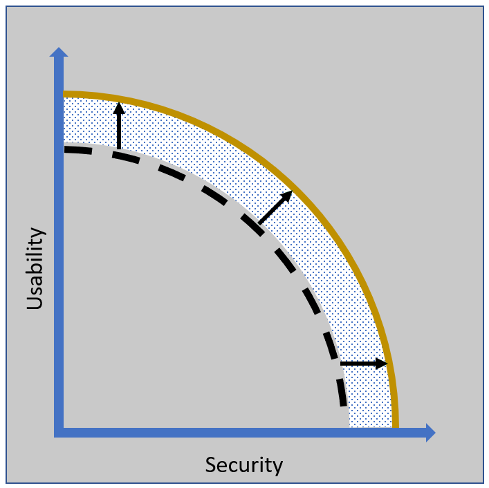 Usability and Security graph