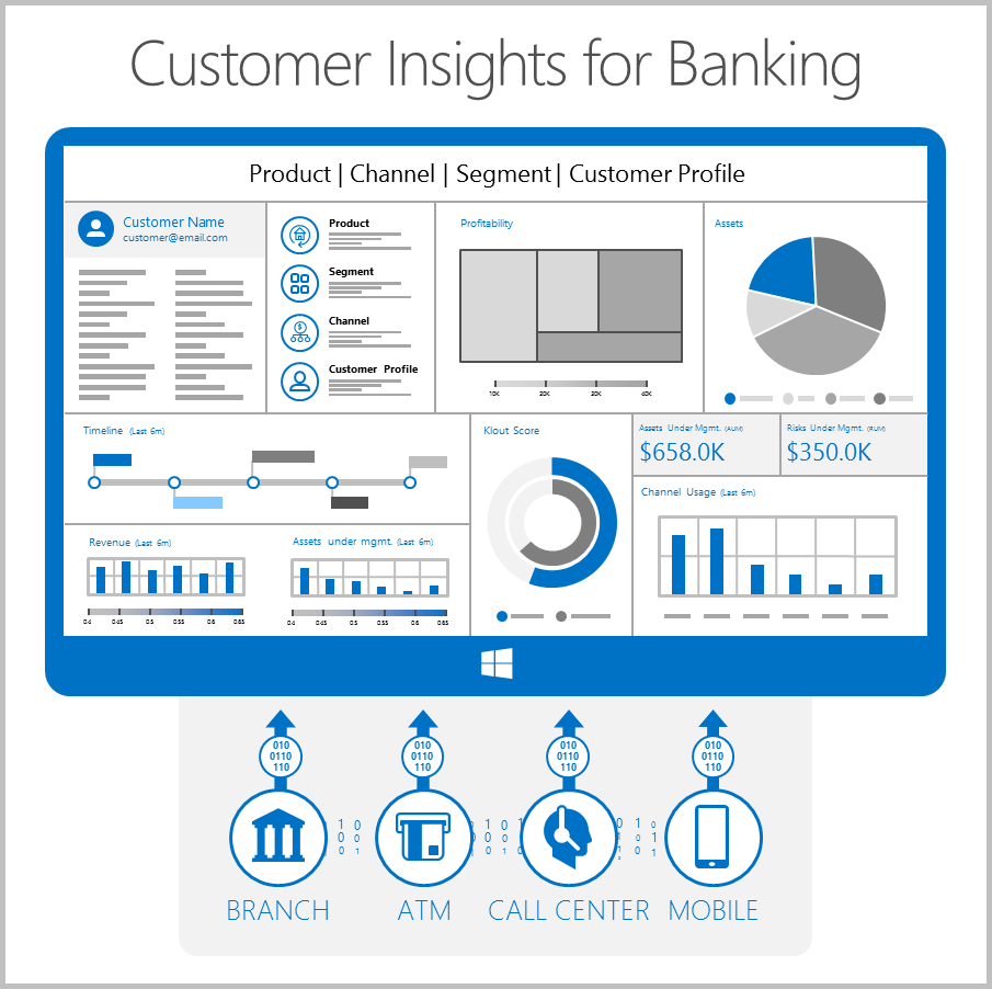 Customer insights for banking image
