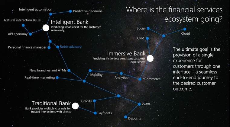 Graphic of Financial services ecosystem