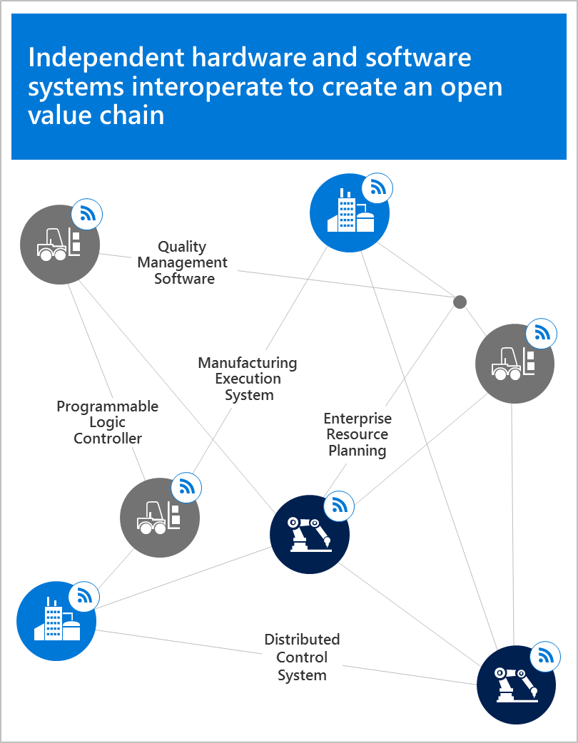 Independent hardware and software systems interoperate to create an open value chain