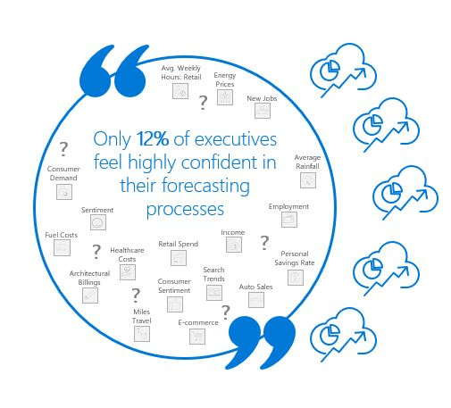 Only 12% of Executives feel highly confident in their forecasting processes graph