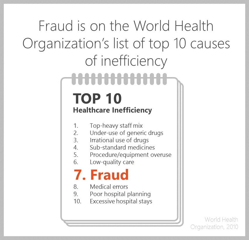 Fraud is on the top ten infographic of the Wolrd Health Organization's list of causes of inefficiency