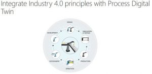 Title Card: Integrate Industry 4.0 principles with Process Digital Twin.