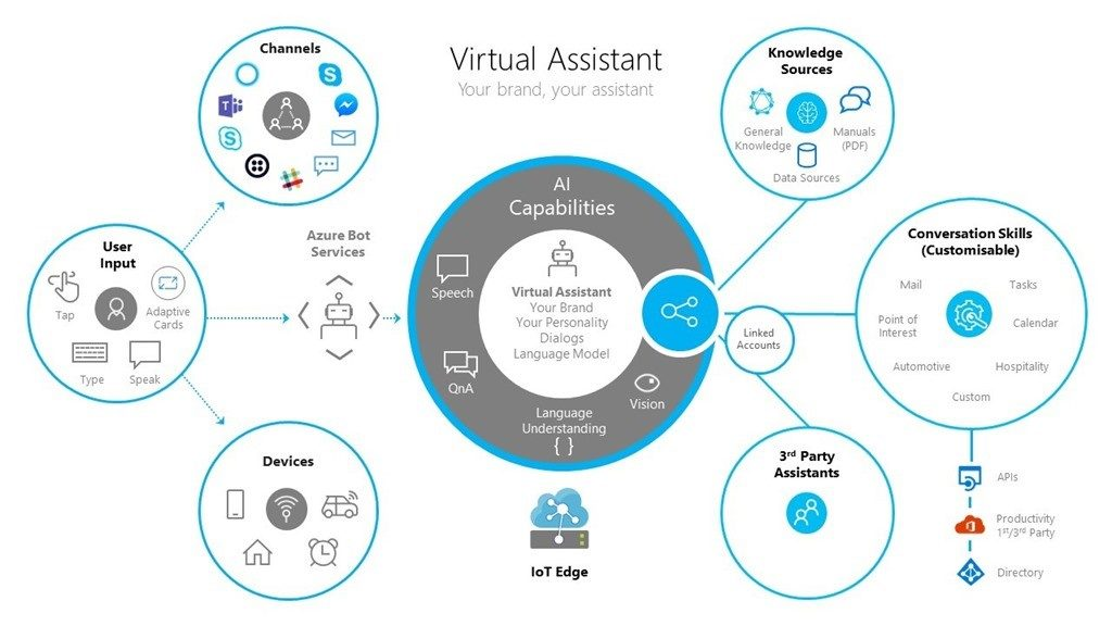 Visualization of using a Virtual Assistant