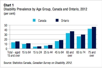 Graphic of a Statistics Canada chart from 2012 showing the prevalence of disability by age group with the highest prevalence indicated for people aged 75 and over.