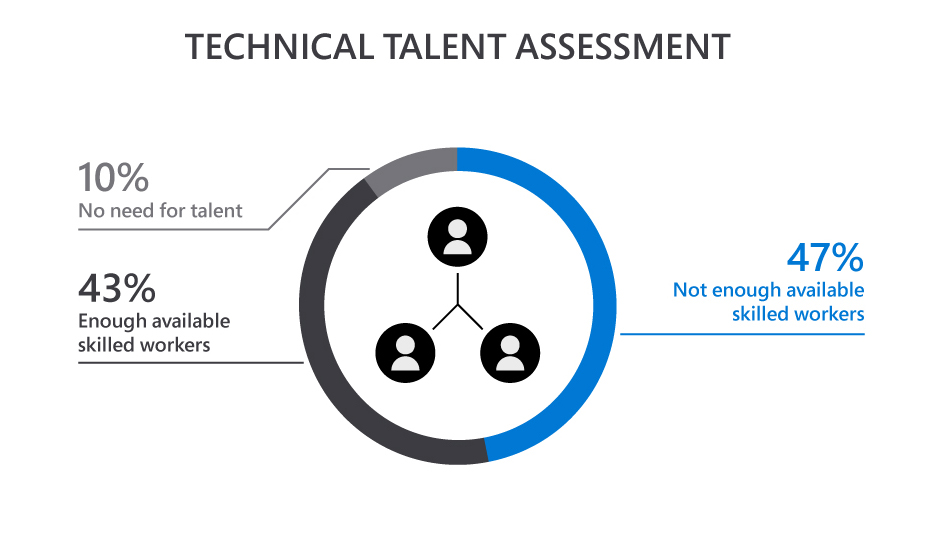 a close up of a logo graph of tech assessment