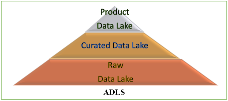 An illustration showing a Datalake Abstraction Strategy.