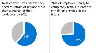 Two graphs showing employees' desire to re-train