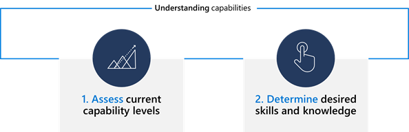 Image showing two steps to understanding capabilities