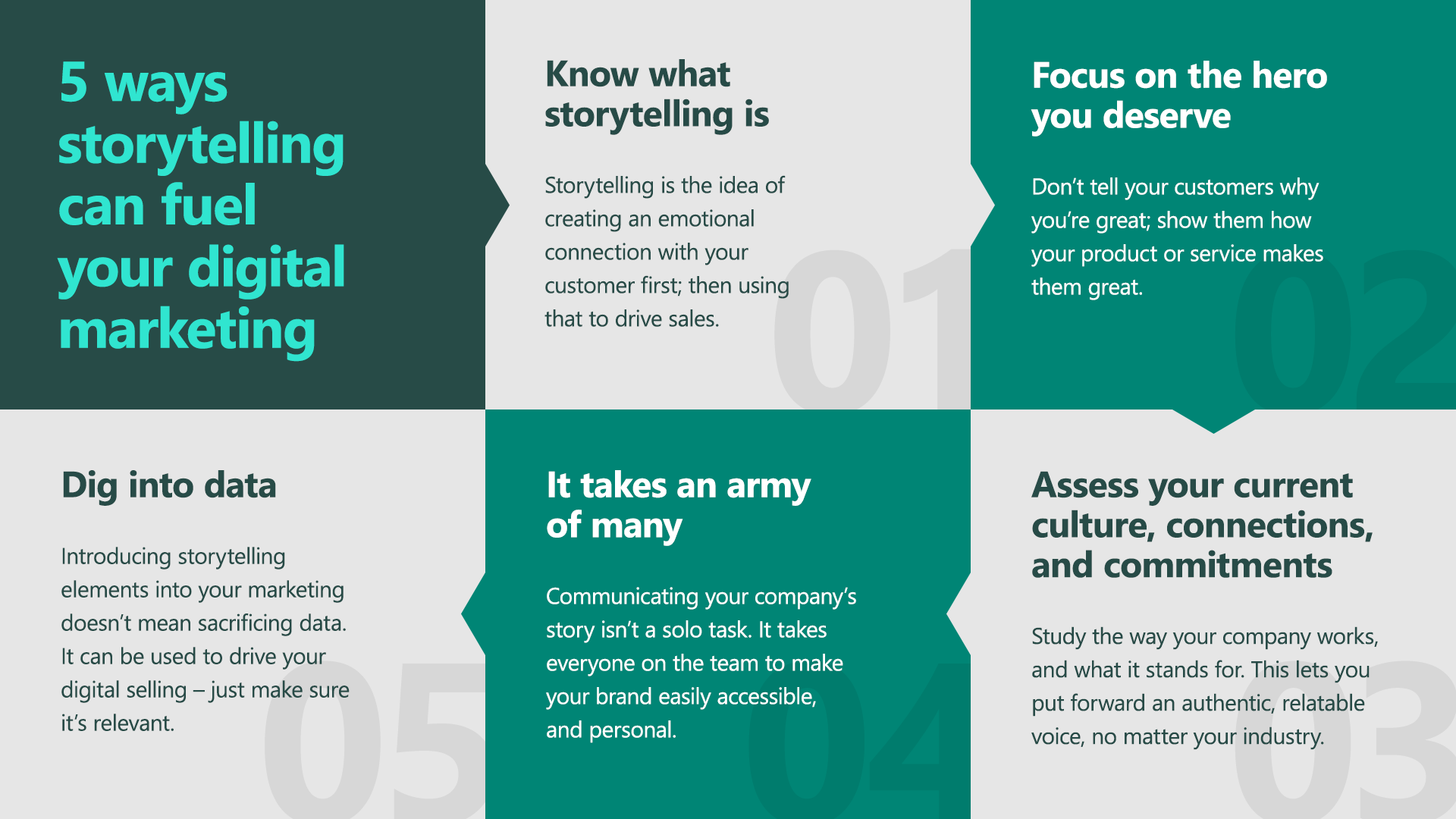 An infographic detailing the five ways storytelling meets marketing