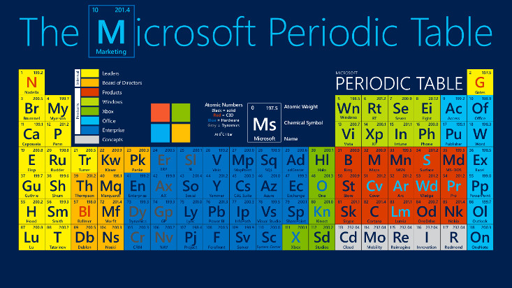 the microsoft periodic table microsoft industry blogs