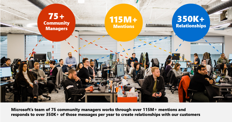 """75+ Community Managers"", ""115M+ Mentions"", ""350K+ Relationships"""