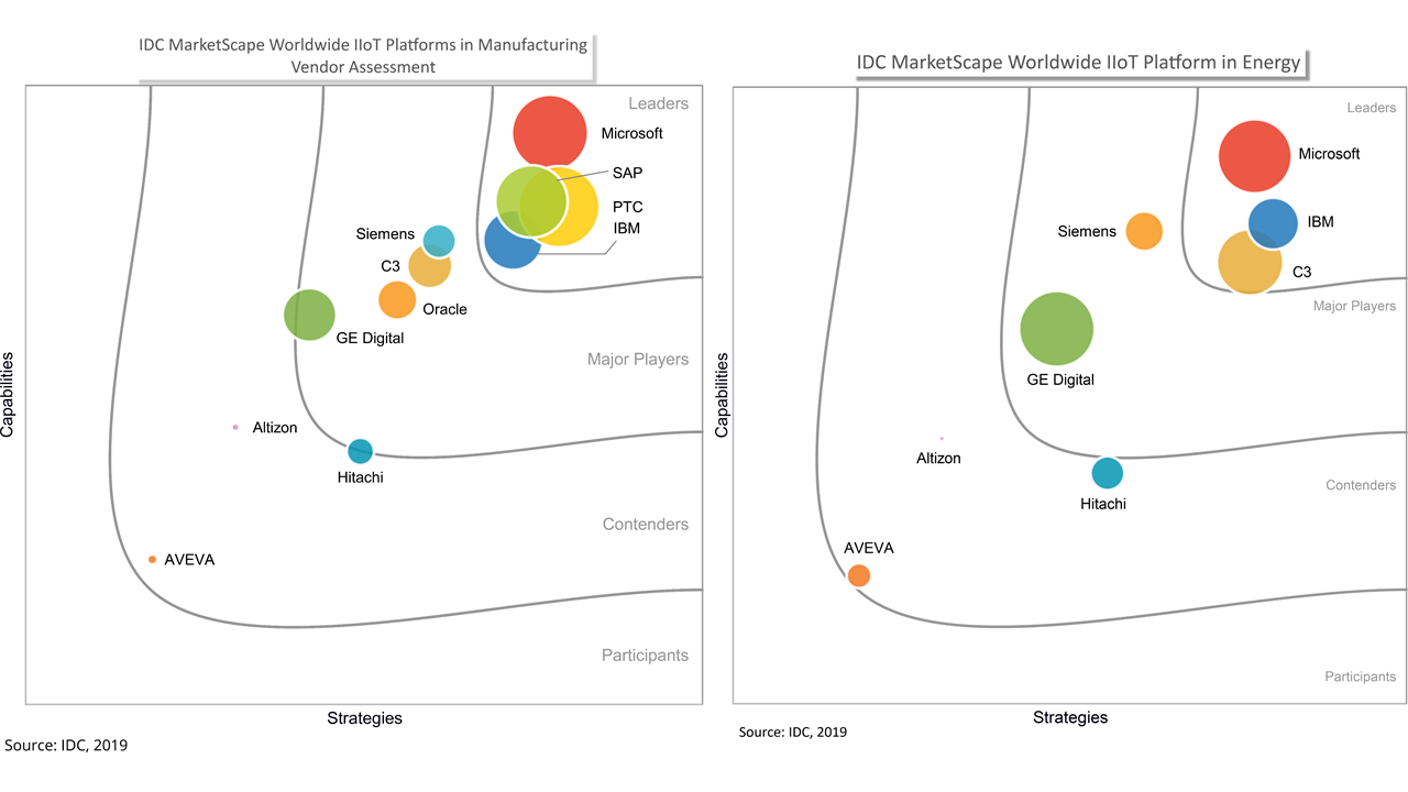 Charts from IDC MarketScape worldwide IIoT platform in energy and vendor assessment