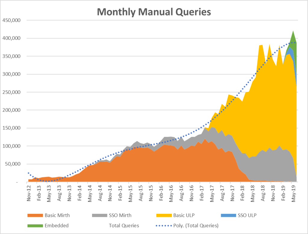 Graph/chart of monthly manual queries