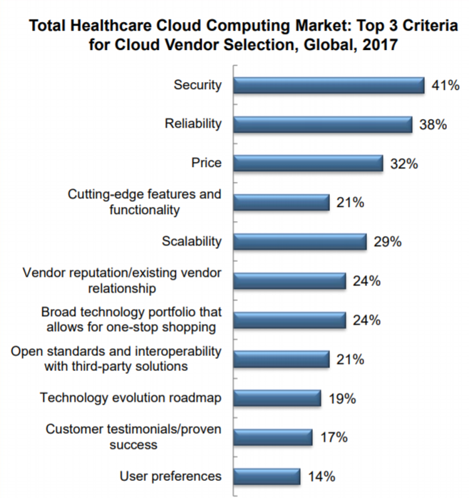 A chart image from the Frost & Sullivan firm showing the top criteria for cloud vendor selection and emerging competitive advantages