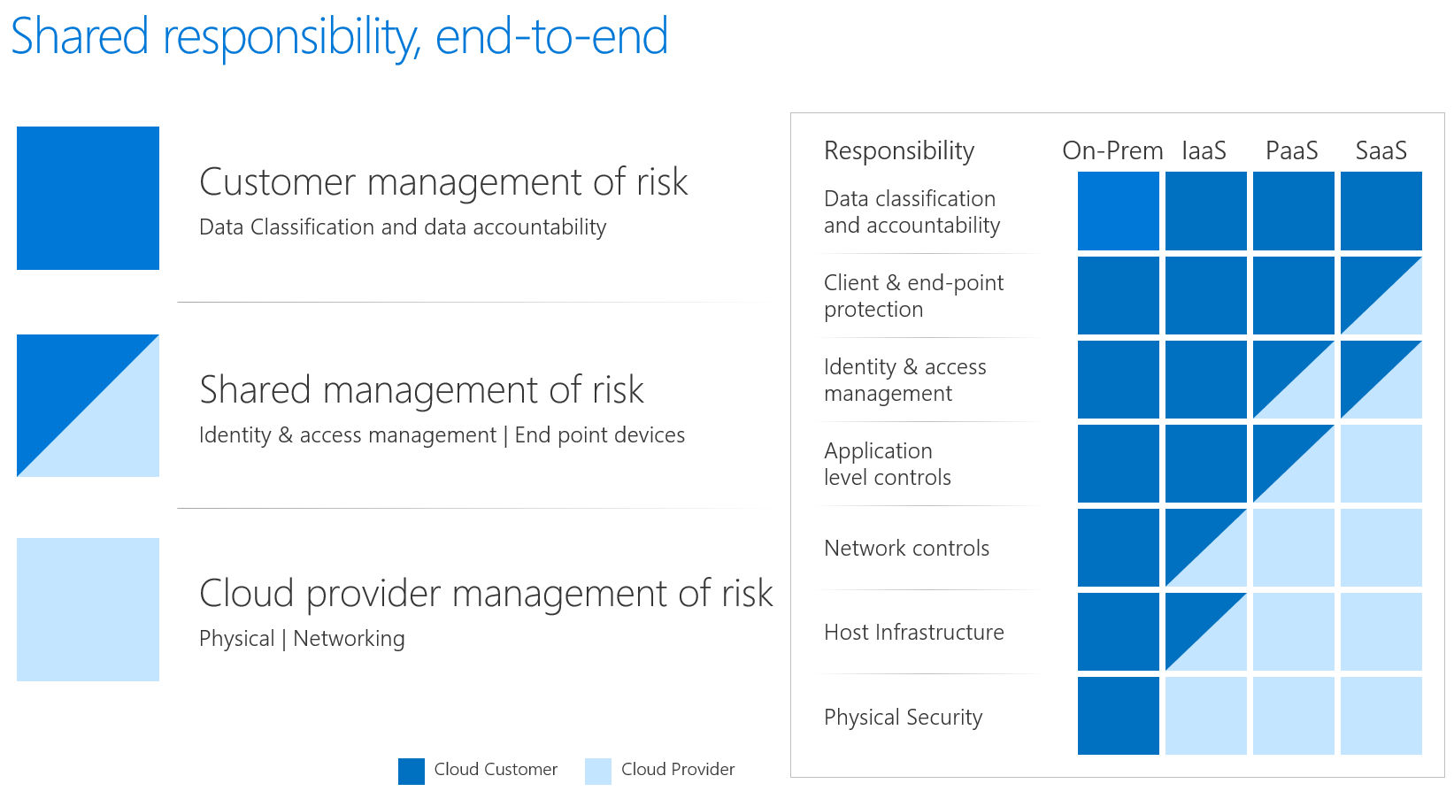 A chart image showing the management risk responsibility shared between a customer and a cloud vendor across on-premise and cloud infrastructures