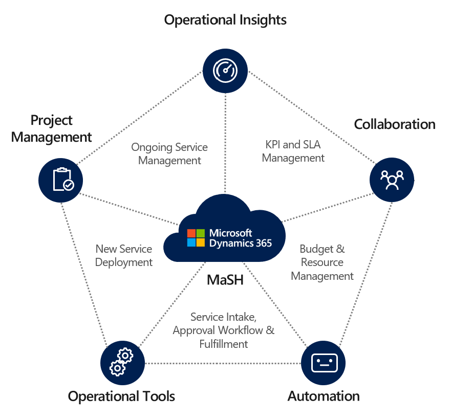 Graphic showing the key areas of focus for MaSH on Microsoft Dynamics 365