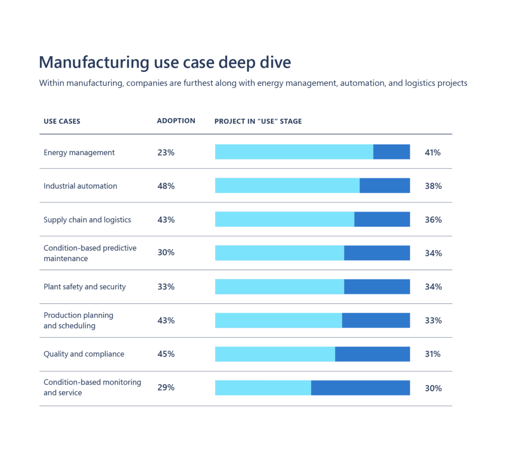 a bar graph of a manufacturing case study