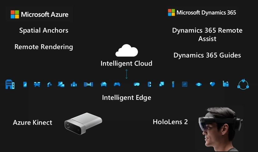図: Intelligent Cloud ⇆ Intelligent Edge のビジョン