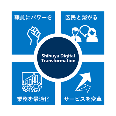 図: ICT 基盤 4 つのテーマ「Shibuya Digital Transformation」