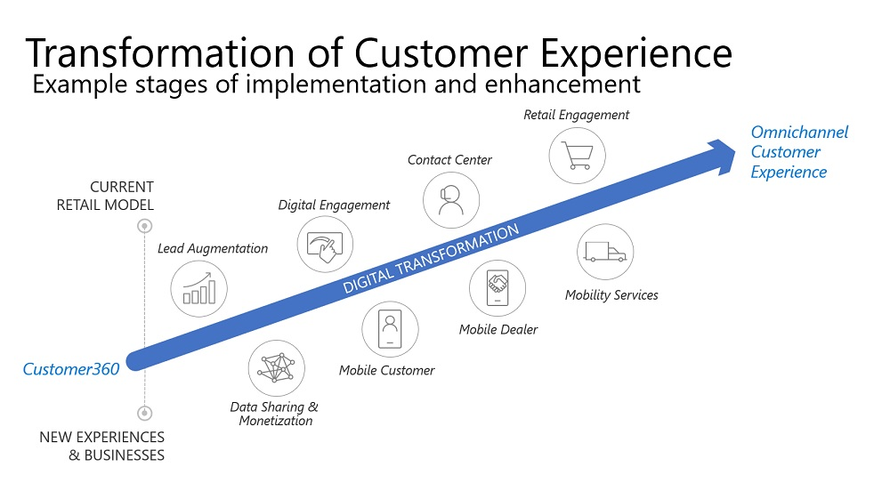Graphic: Transformation of Customer Experience