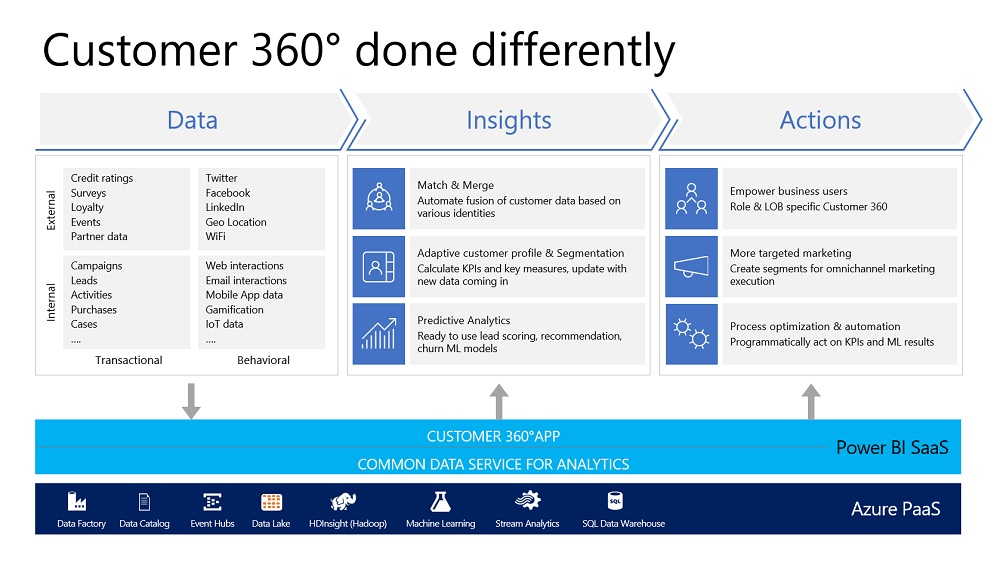 Graphic: Customer 360° done differently