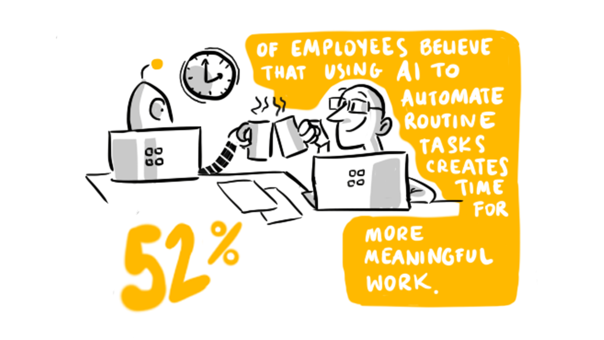 52% of employees believe using AI to automate routine tasks creates time for more meaningful work