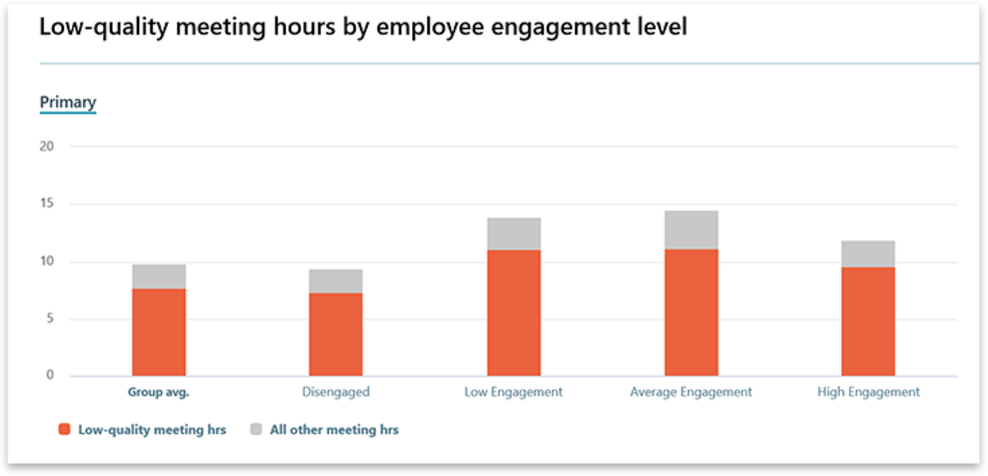 Graph from Workplace Analytics showing low-quality meeting hours by employee engagement level