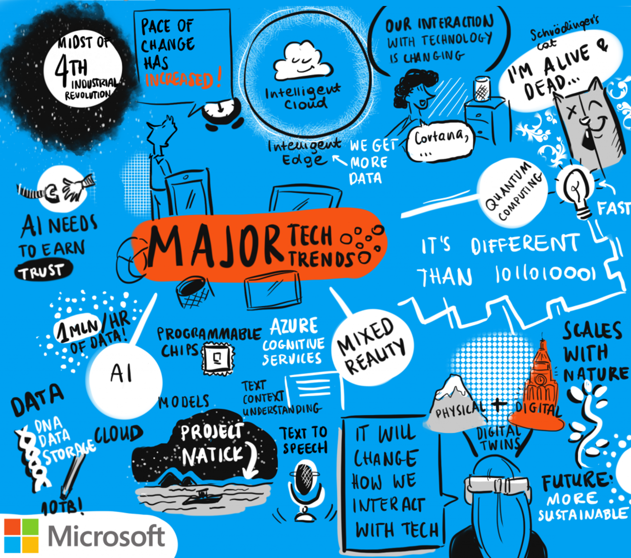 Sketch showing the major tech trends, including AI, mixed reality and quantum computing