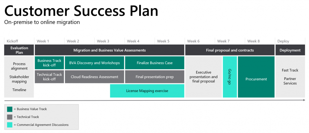 Graphic showing the path of a customer success plan