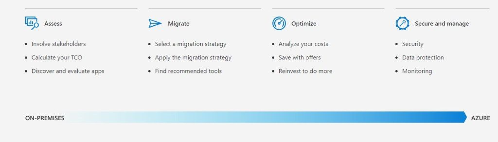 The four stages of Azure Migrate - Assess, Migrate, Optimise and Secure and manage,