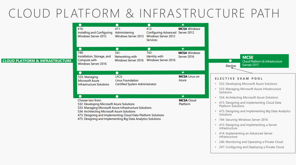 An image showing the certification paths available for Cloud Platform and Infrastructure