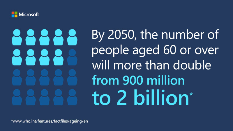 By 2050, the number of people aged 60 or over to more than double - from 900 million to 2 billion.