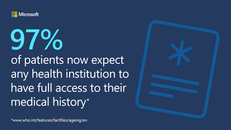 97% of patients now expect any health institution to have full access to their medical history.