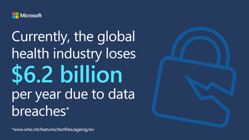 Currently, the global health industry loses .2 billion per year due to data breaches.