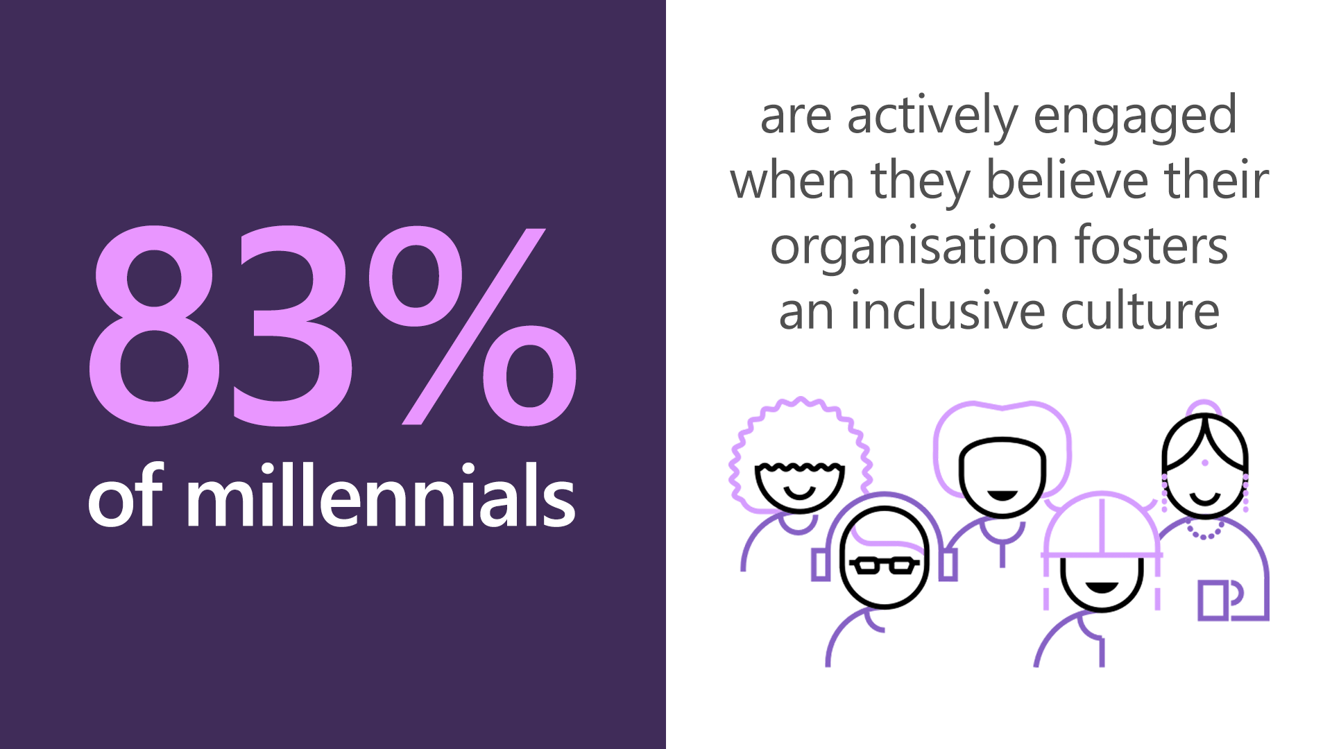 83 percent of millennials are actively engaged when they believe their organisation fosters an inclusive culture.