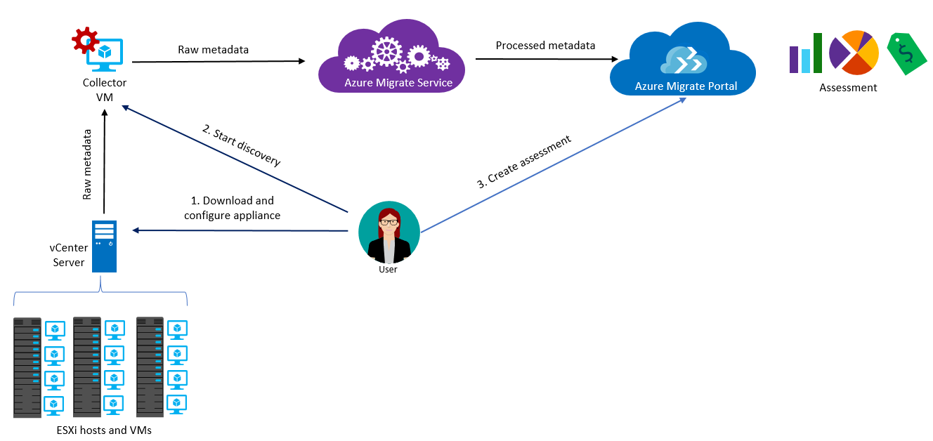 A map that shows how Azure Migrate works