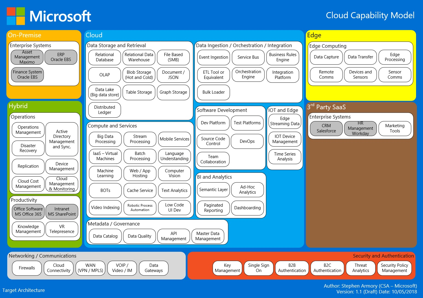Developing a Cloud Capability Model - Microsoft Industry