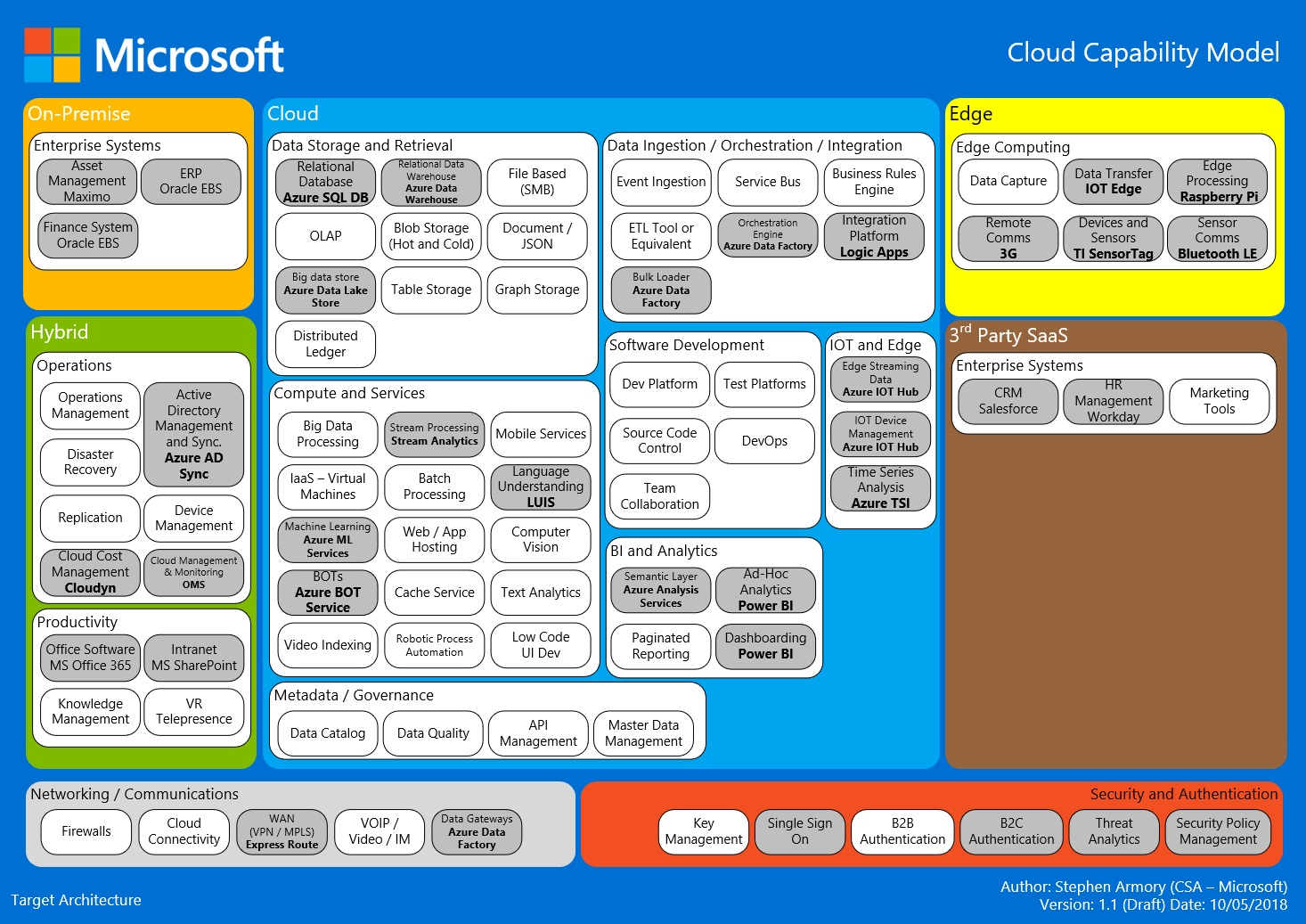 An example of an up to date Cloud Capability Model