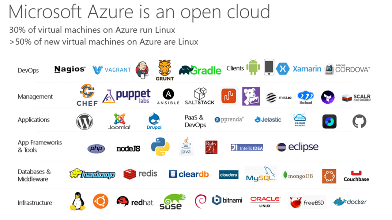 An image showing different services usable on the open cloud.