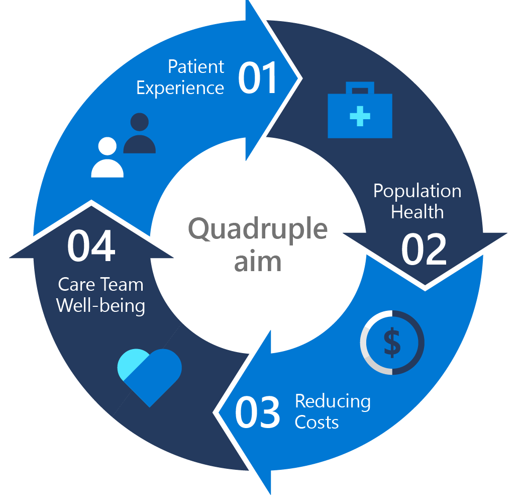 Graphic showing the quadruple aim in healthcare