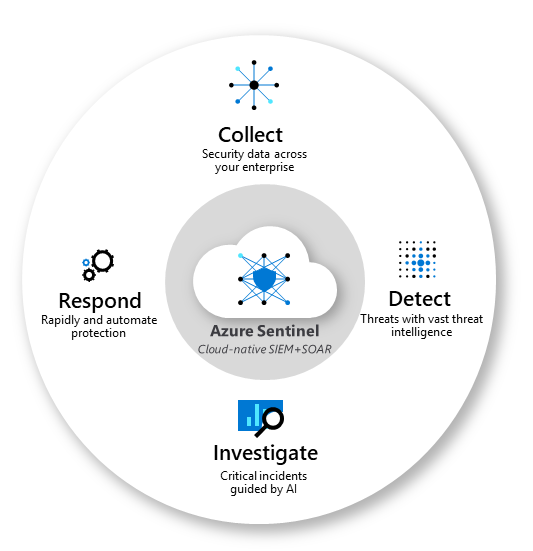 A diagram showing Azure Sentinel's core capabilities