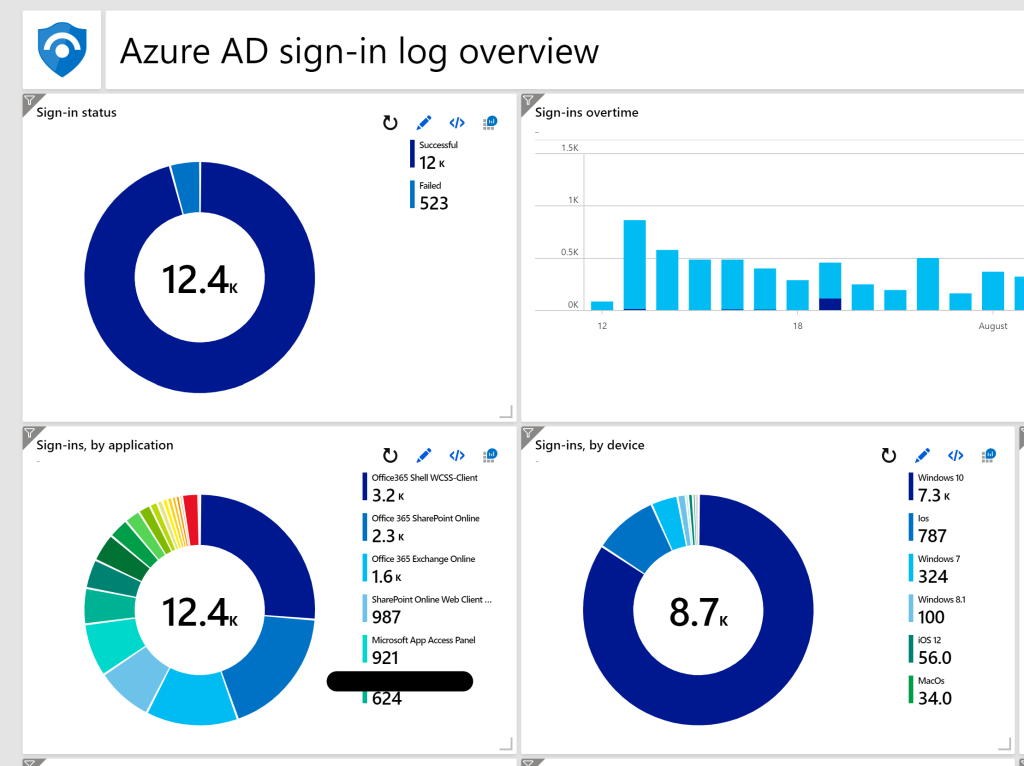 A screenshot showing an example Azure Active Directory dashboard with stats.
