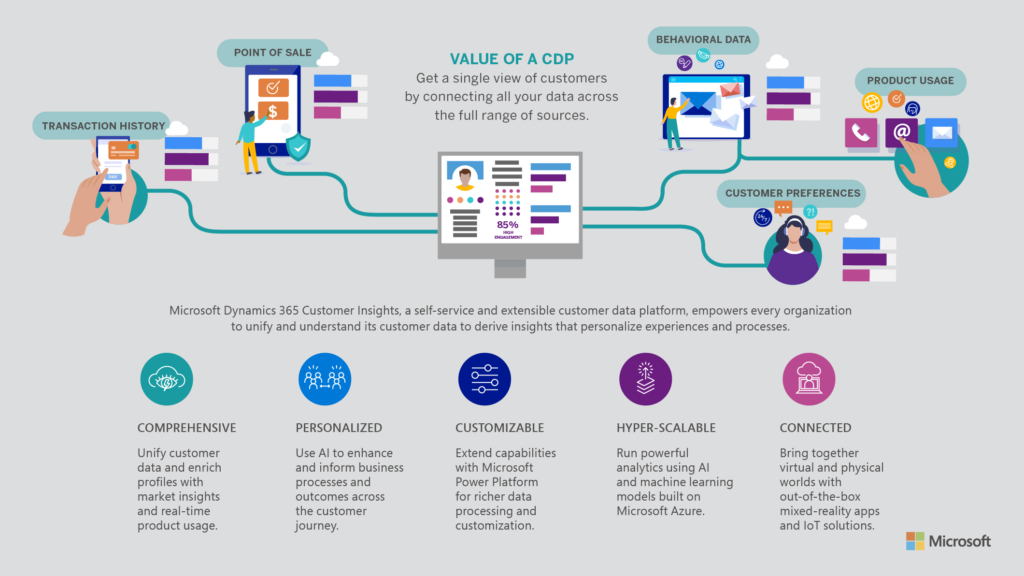 Infographic showing how Dynamics 365 connects the business and creates a great customer experience