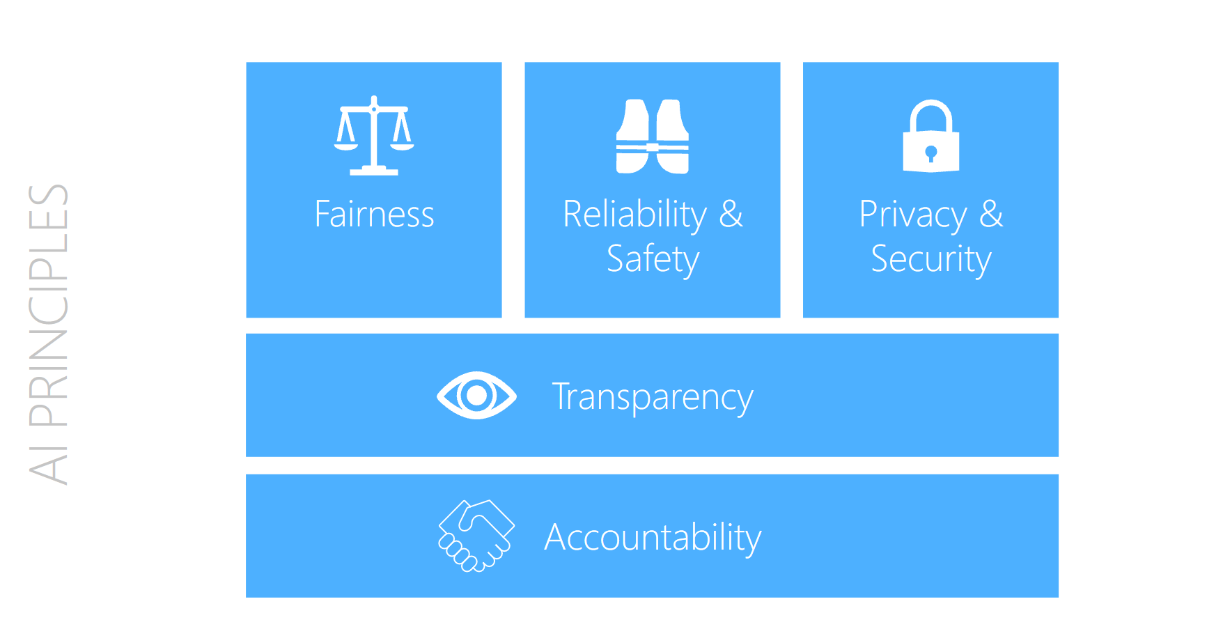 Visual showing Microsoft's ethical AI principles