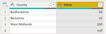 Showing a visual of Now renaming the top two columns to County and Value.